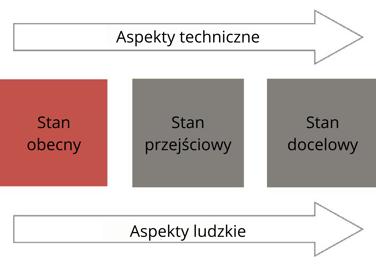 Aspekty techniczne1