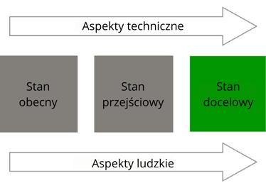 Aspekty techniczne3